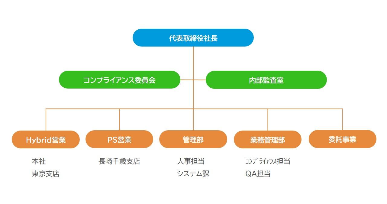 創企社 組織図